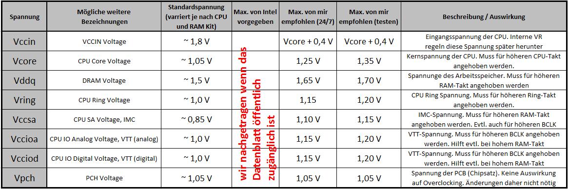 Klicken Sie auf die Grafik für eine größere Ansicht  Name:voltages.png Hits:183642 Größe:44,8 KB ID:655001