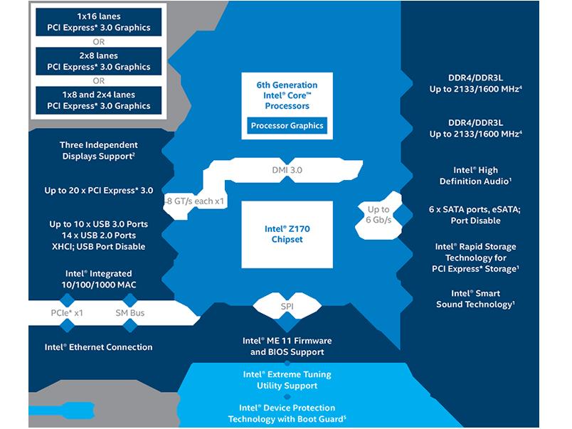 z170-chipset-block-diagram-rwd-png.916423