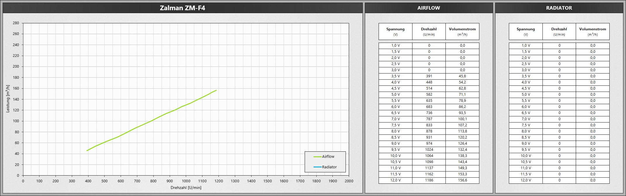 Klicken Sie auf die Grafik für eine größere Ansicht  Name:ZalmanZMF4.png Hits:645 Größe:464,0 KB ID:1074793