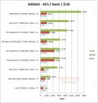AIDA64-AES-Hash-ZLib.png