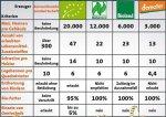 Grenzwerte-Vergleich-Konventionell-Biodynamisch-768x541.jpg