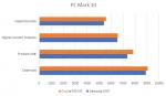 Vergleich PC Mark.PNG