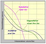 DifferentFanCharacteristics.png
