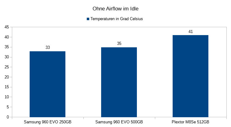 01. Temperaturen im IDLE Ohne Airflow