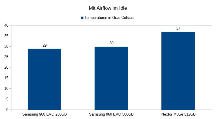 02. Temperaturen im IDLE Mit Airflow