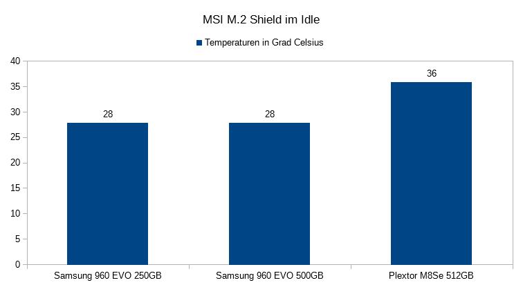 03. Temperaturen im IDLE M2 Shield