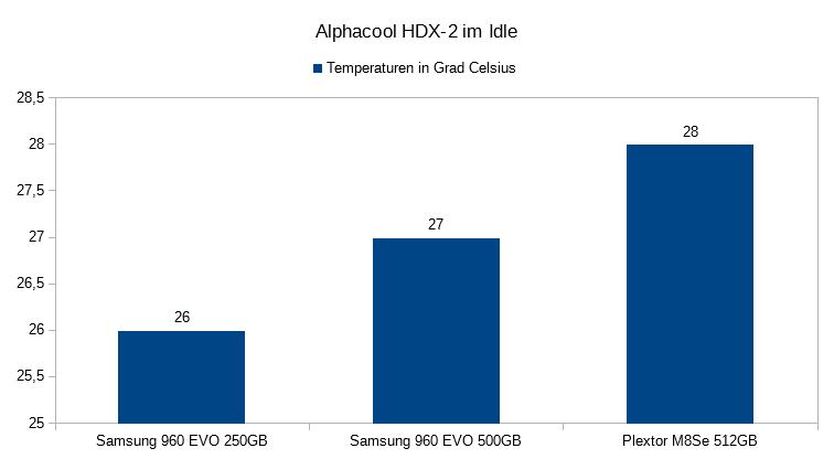 04. Temperaturen im IDLE Alphacool HDX 2