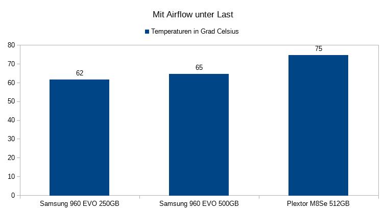 05. Temperaturen unter Last Mit Airflow