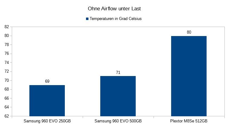 06. Temperaturen unter Last Ohne Airflow