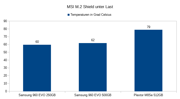 07. Temperaturen unter Last M2 Shield