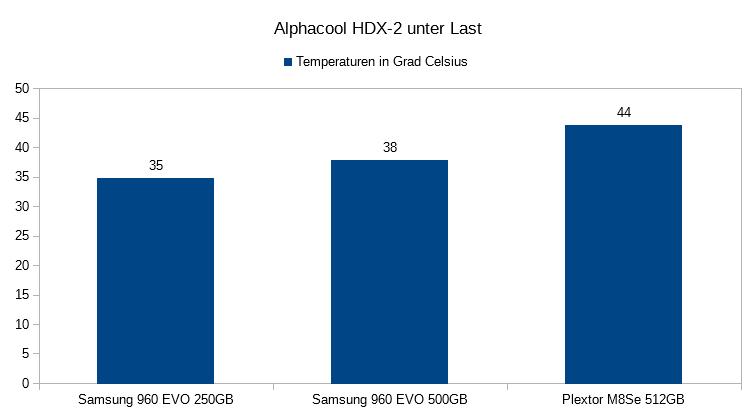 08. Temperaturen unter Last Alphacool HDX 2