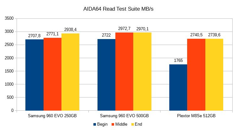 Lesertest Samsung 960 EVO 500GB Diagramme