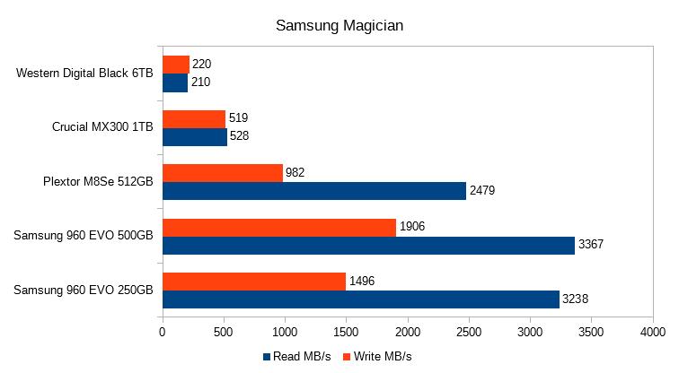 10. Samsung Magician