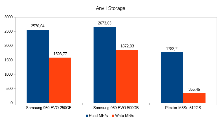 5. Anvil Storage