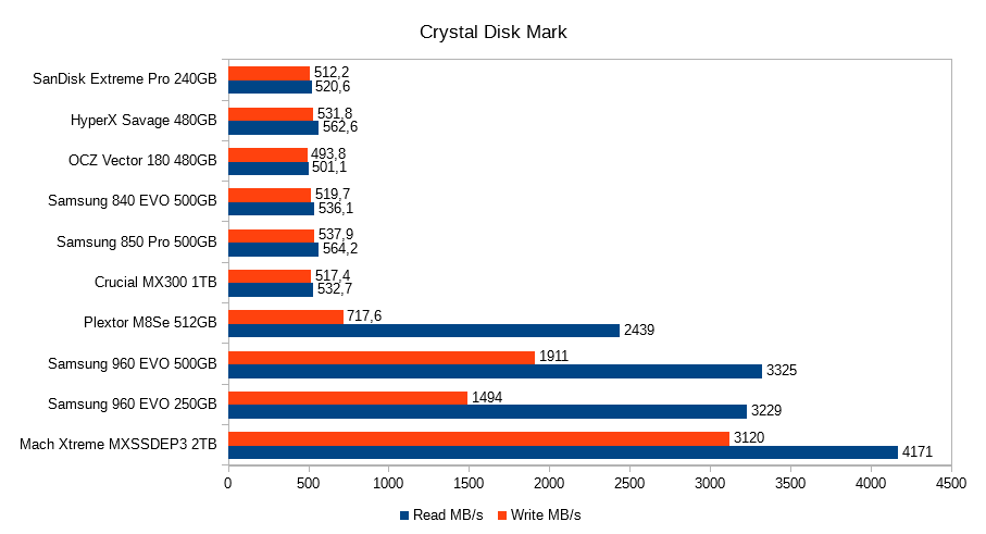 8. Crystal Disk Mark