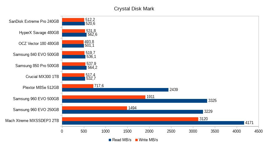 8. Crystal Disk Mark