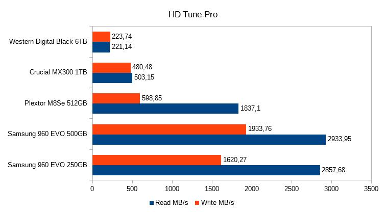 9. HD Tune Pro