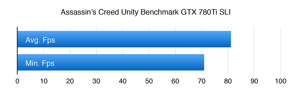 AC Unity Benchmark