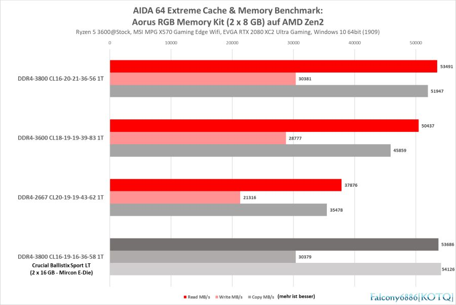 AIDA 64 Cache & Memory R5 3600