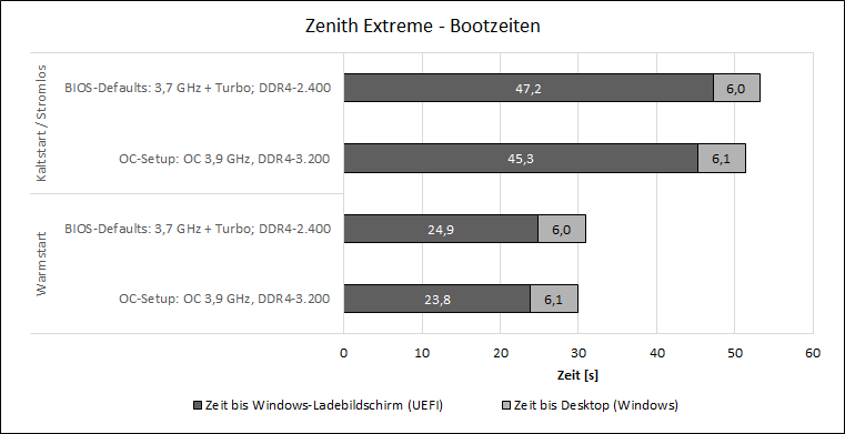Review RoG Zenith Extreme