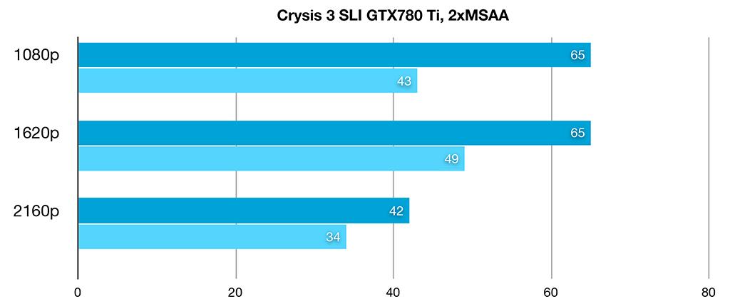 Crysis 3 Bench