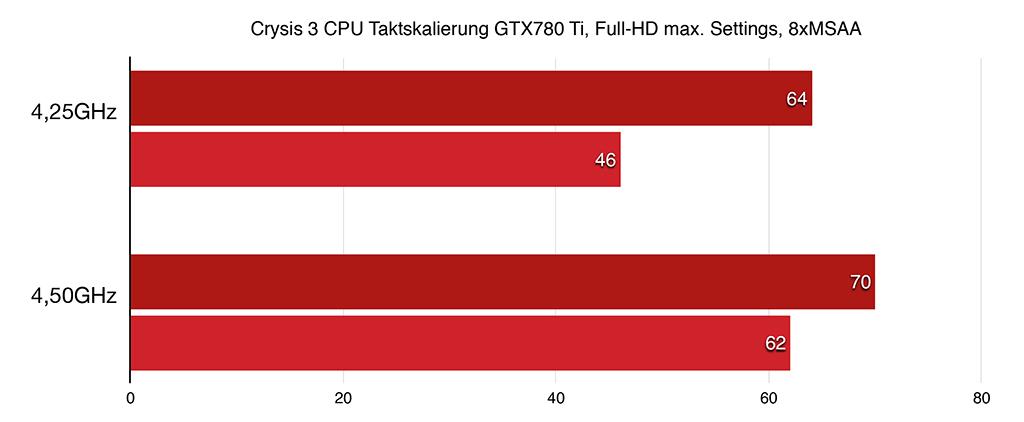 Crysis 3 CPU