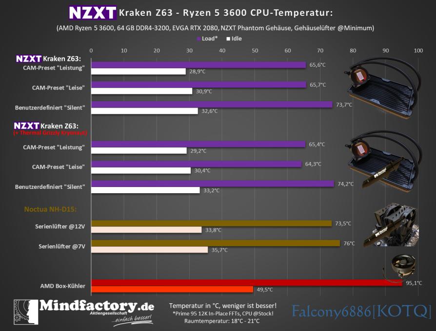 Diagramm CPU Temperatur 900P