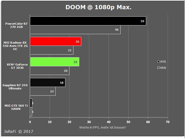 KFA² GeForce GT 1030