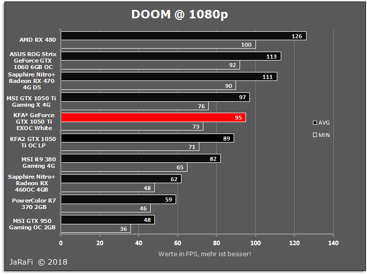 KFA² GeForce GTX 1050 Ti EXOC White