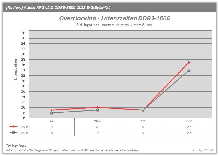 IMG Adata XGP2 DDR 2800 OC1866