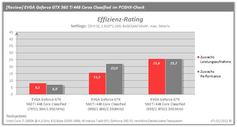 review evga geforce gtx 560 ti 448 cores classified im pcghx check schnelle geforce gtx 560. Black Bedroom Furniture Sets. Home Design Ideas