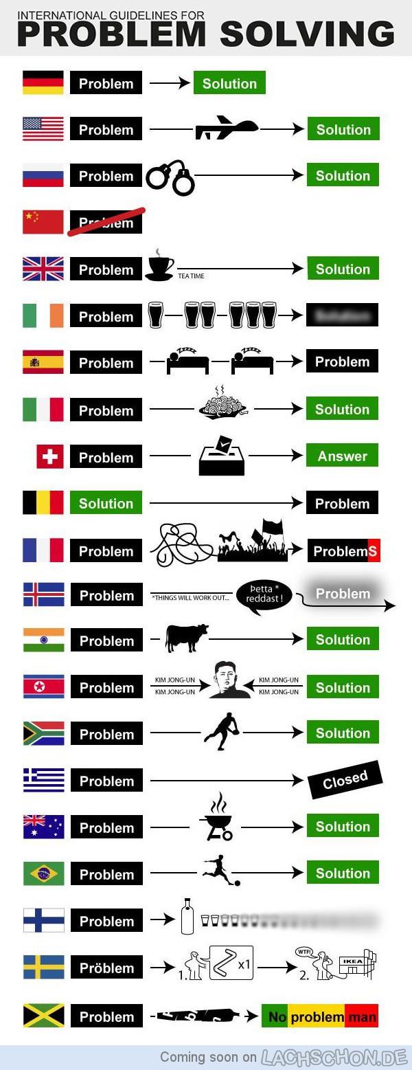 International-Problem-Solving