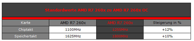 R7 260x Benchmarks