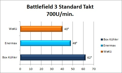 Diagramme Battlefield