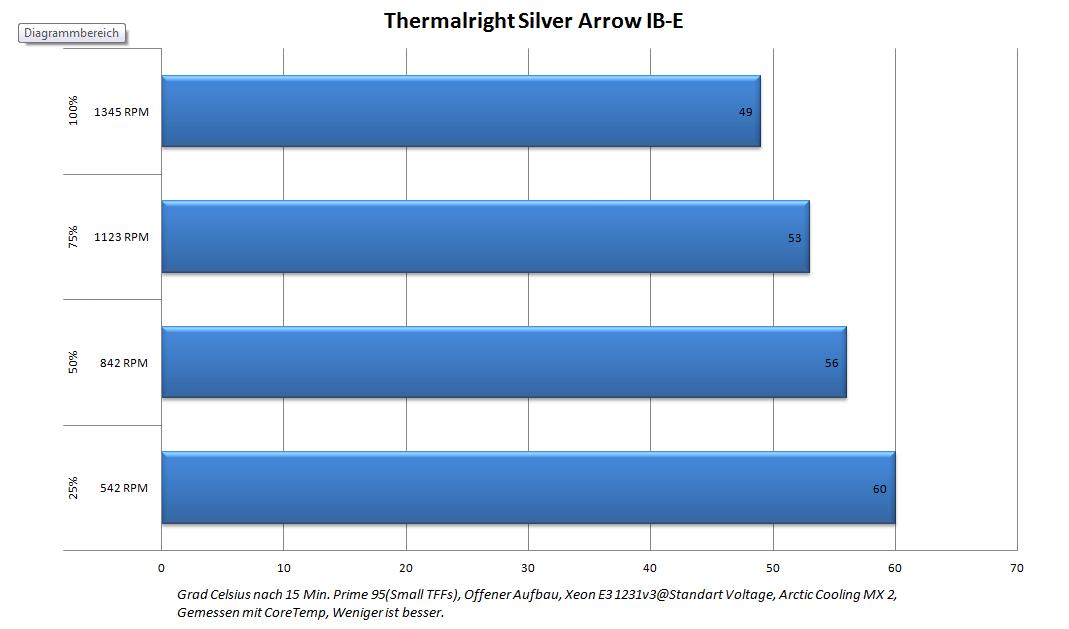 Lesertest Silver Arrow IB-E