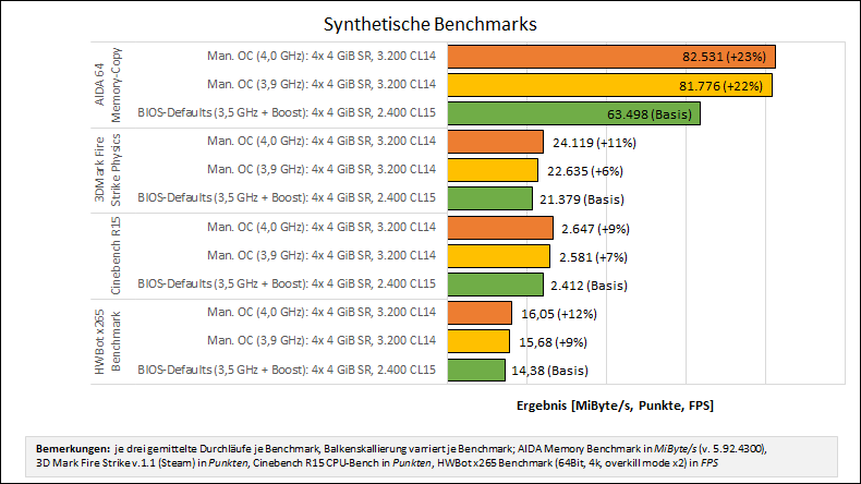 synth benchmarks