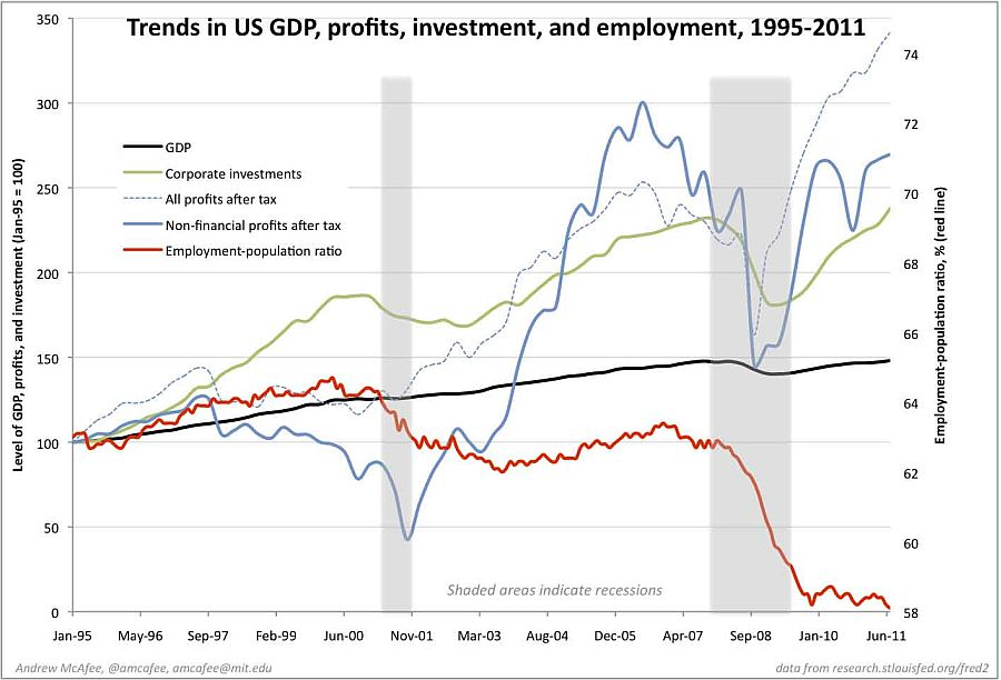 Trends in US GDP Profits Investment and Employment 1995 - 2011
